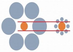 Jaká oranžová tečka je větší?